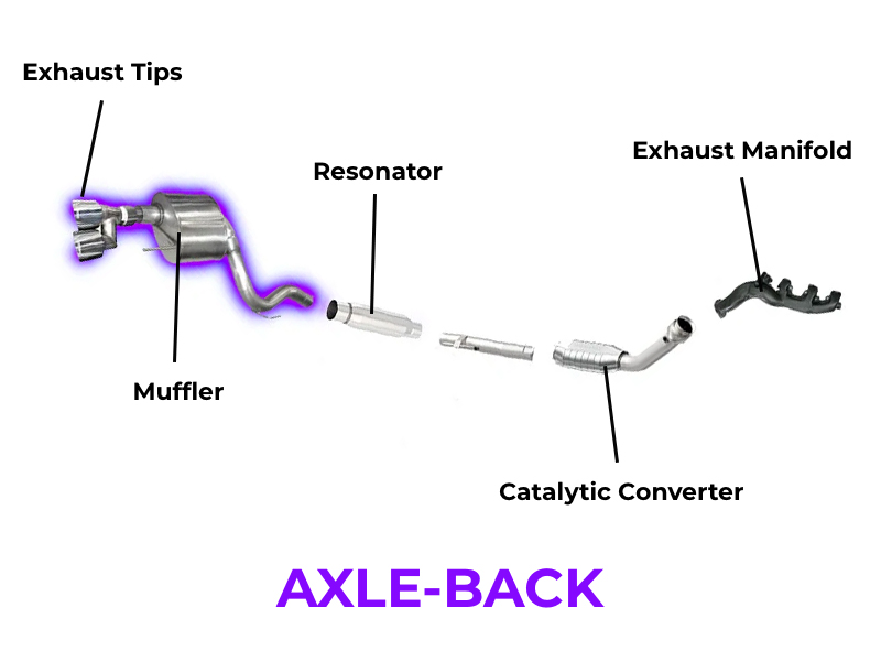 Difference Between Axle-Back and Cat-Back Exhaust System