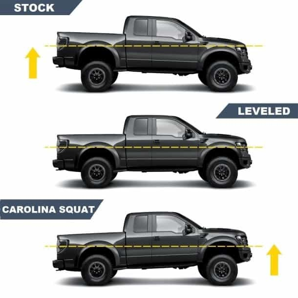 How Leveling Kit Works