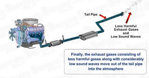 How do exhaust systems work