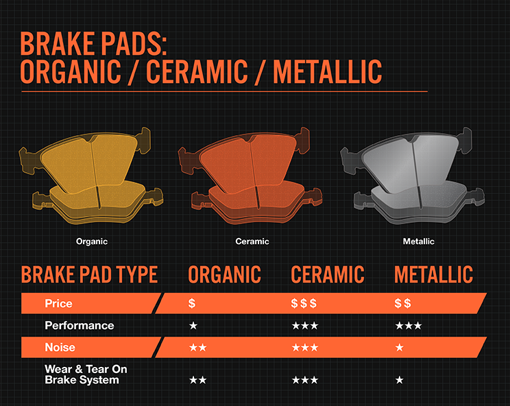 Types of Brake Pads Available in the Market